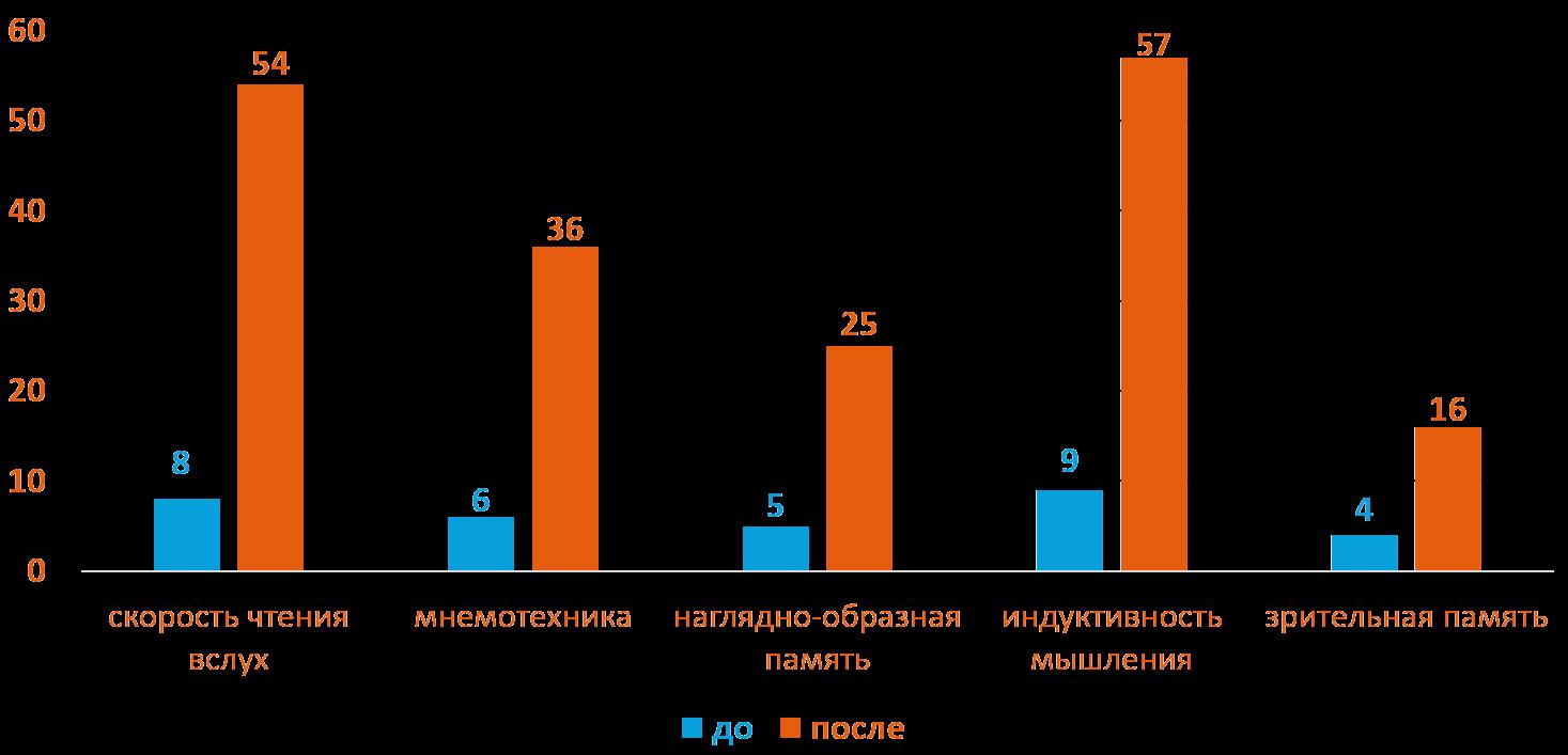 Арсений 7 лет - Динамика роста основных показателей развития