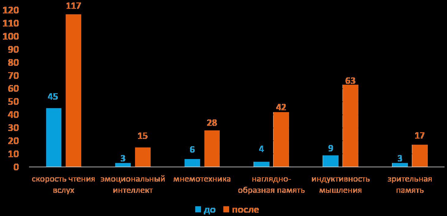 Полина 8 лет - Динамика роста основных показателей развития