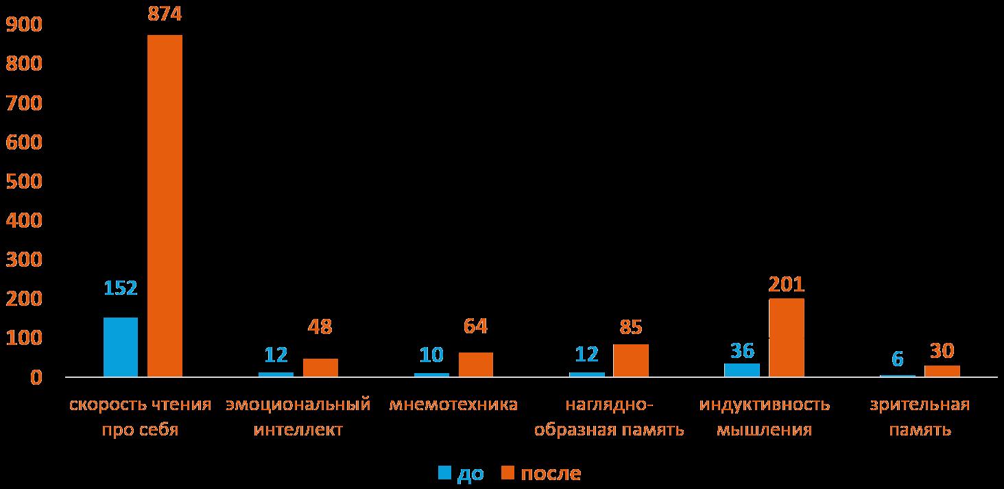 Тимофей 15 лет - Динамика роста основных показателей развития