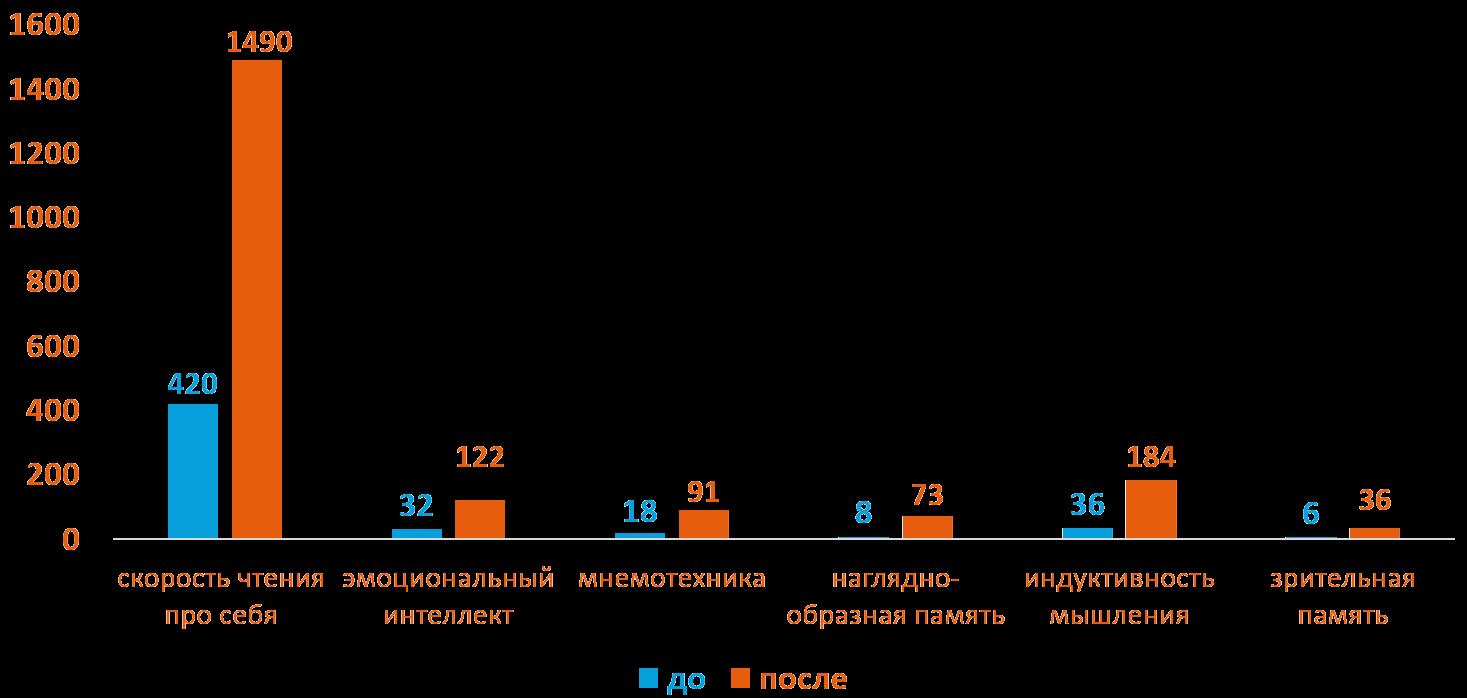 Владимир 45 лет - Динамика роста основных показателей развития